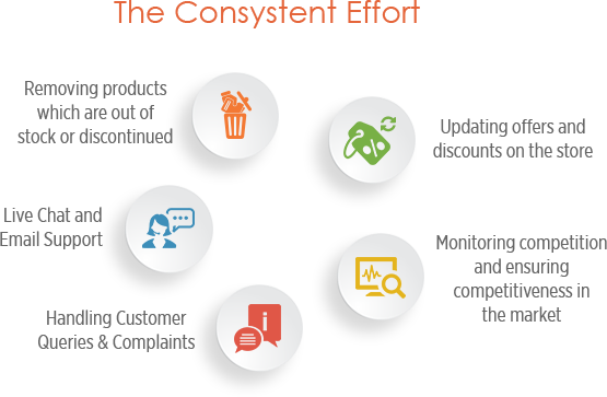 Managed E-Commerce Services